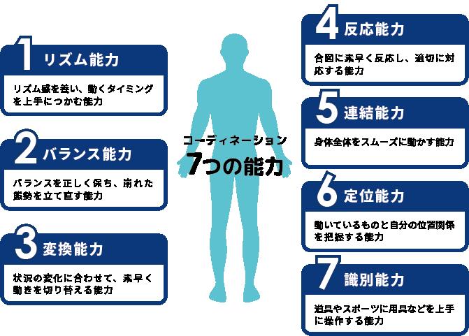 コーディネーション7つの能力